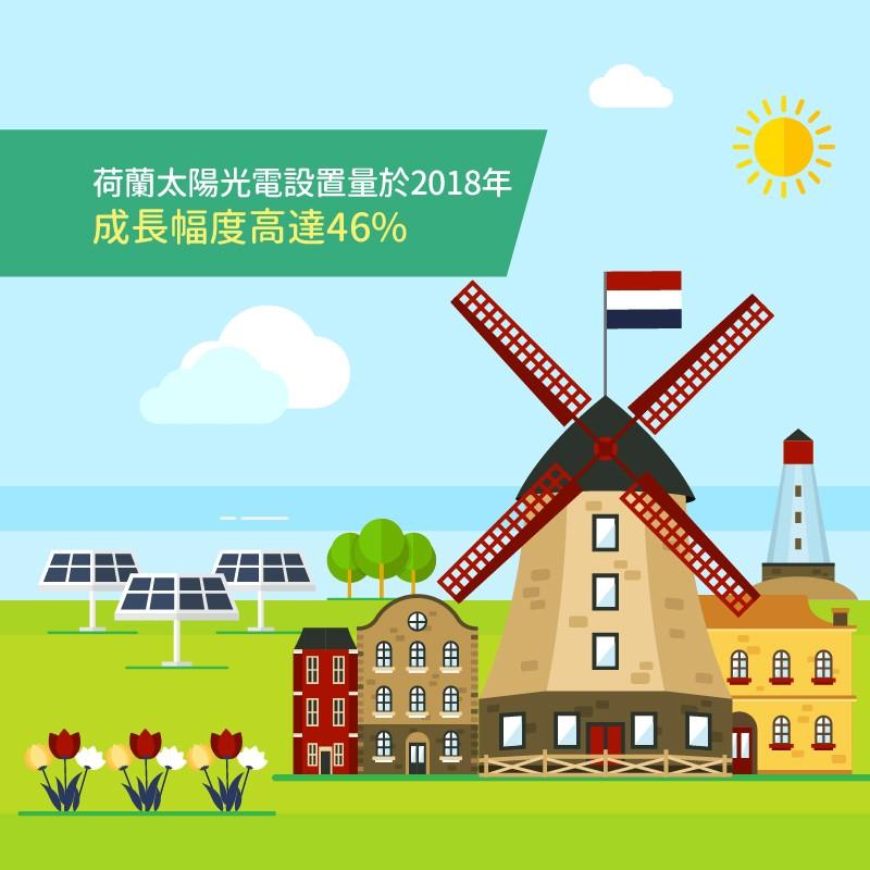 荷蘭太陽光電設置量於2018年 成長幅度高達46%